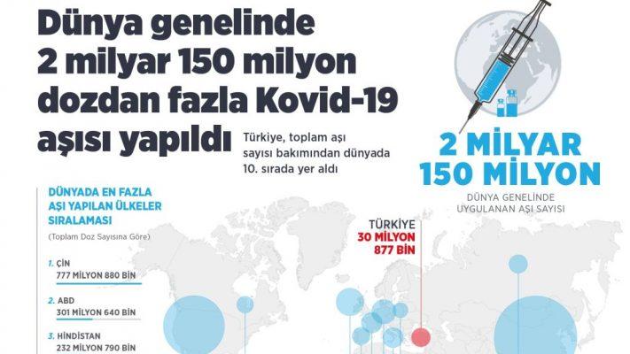 Dünya genelinde 2 milyar 150 milyon dozdan fazla Kovid-19 aşısı yapıldı